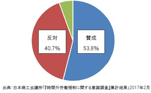 日本商工会議所が調査、36協定見直し賛否われる結果に