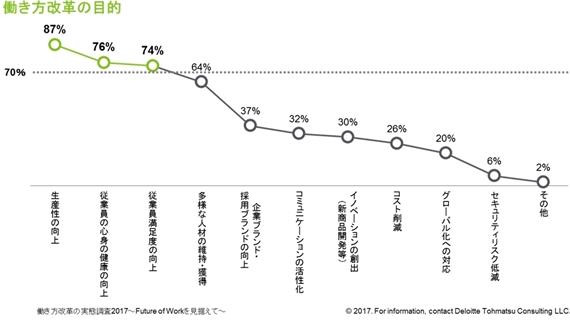 働き方改革が実施中・実施済みで「73%」と各社で推進
