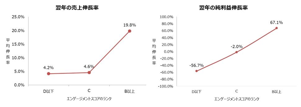 従業員のエンゲージメントが高い企業は翌年の売上/利益の伸びが大きくなる