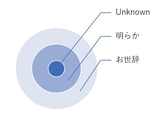 「Unknown」を褒めて、未知の強みを気付かせよう