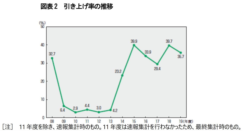 ■初任給引き上げ率の推移