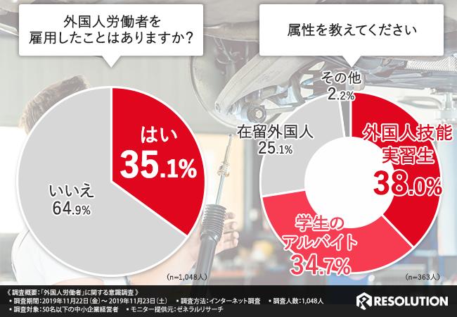中小企業における外国人雇用の実態