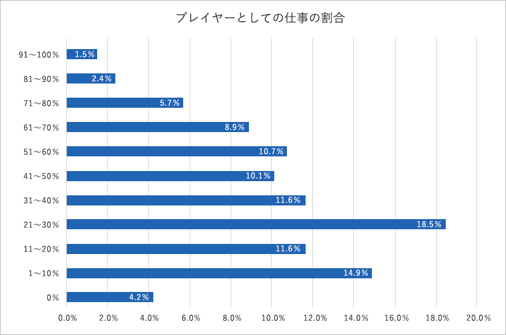現場の業務量増加が原因か。部長の95.8%はプレイングマネージャーとならざるを得ない