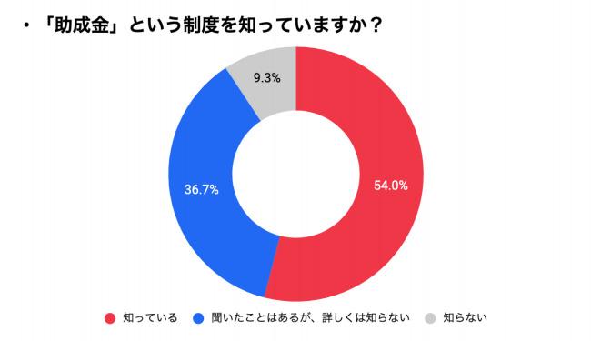 9割以上が「助成金制度」を認知している