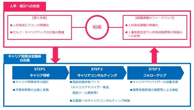 「セルフ・キャリアドック」導入支援サービスの概要とメリット