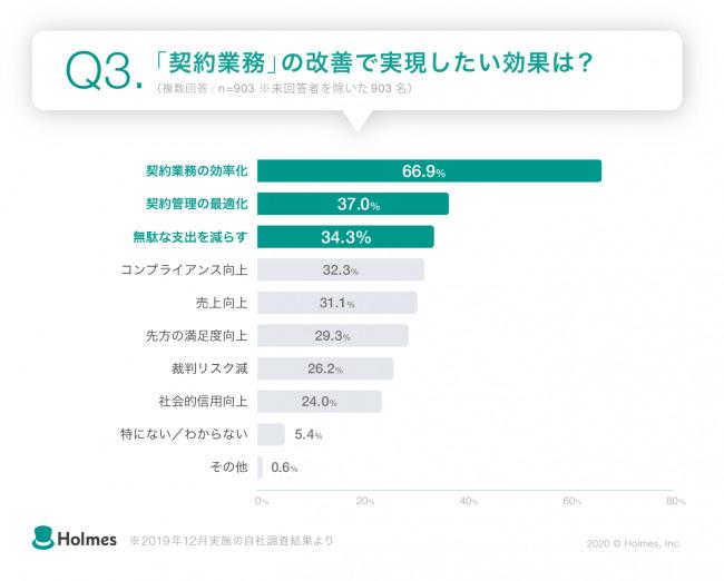 約7割が「契約業務の効率化」を最も実現したい改善課題と回答