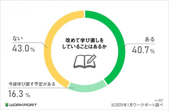 約6割がリカレント教育に意欲的。今後予定している人も多数