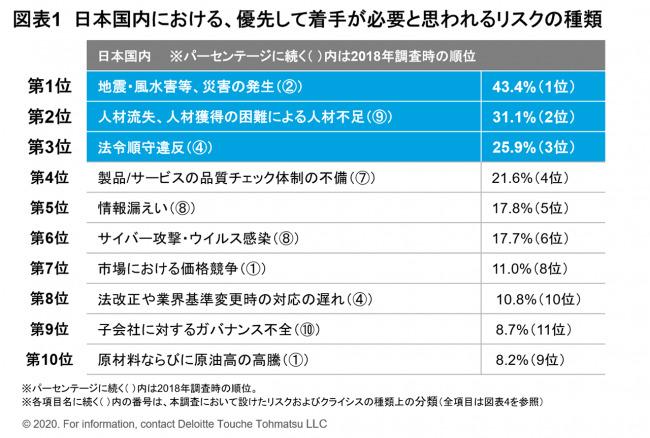 日本企業が考えるリスク第1位は「災害」。「人材不足」は第2位に