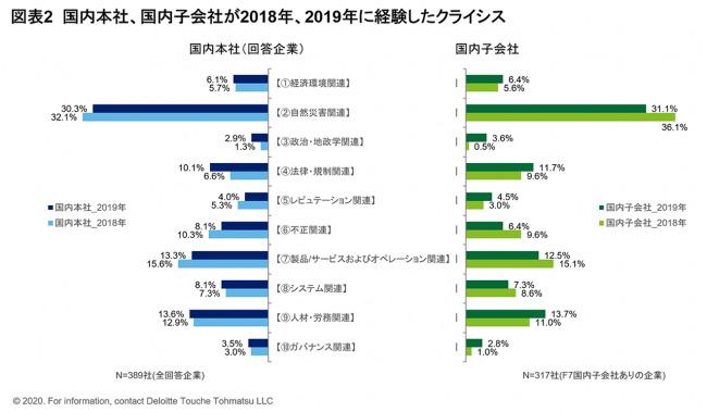 日本国内で最も多くの企業が経験しているのは「自然災害関連クライシス」