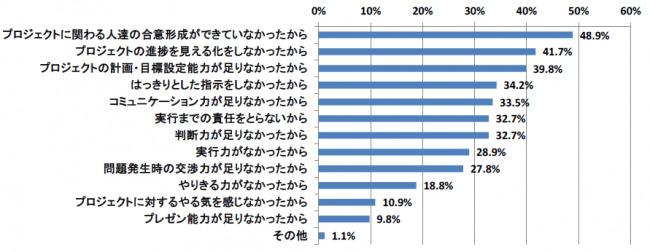 メンバーの約4割がPMに起因するプロジェクトの迷走を経験