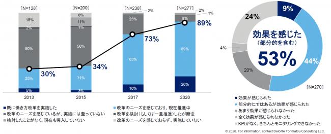 約9割が働き方改革に取り組む一方、効果を実感している企業は約5割
