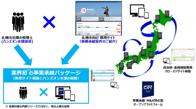 札幌市が実施する画期的な「事業承継マッチング支援事業」とは