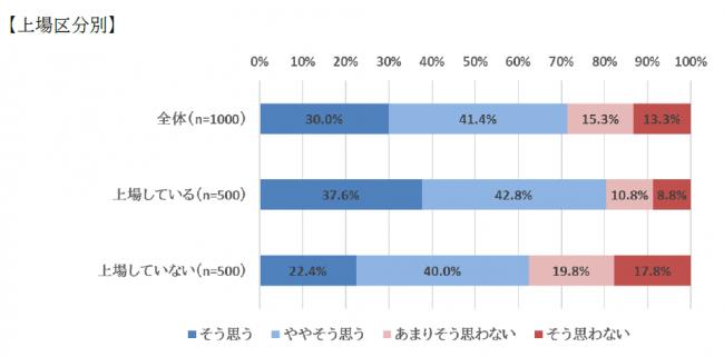 7割以上が「自社でもSDGsに取り組むべき」と回答