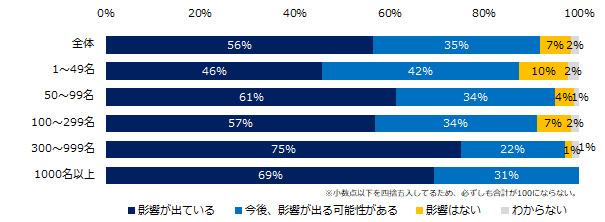 約6割の企業が「影響が出ている」と回答。うち7割は「売上の減少」に直面