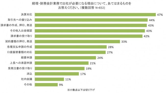 経理担当者の4割超が、紙書類対応のために出社
