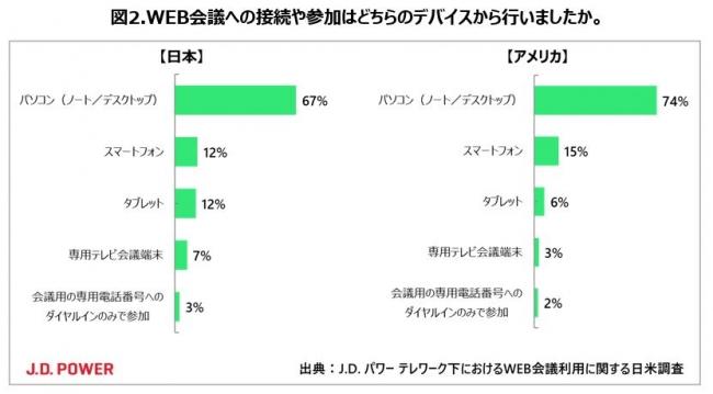 利用端末は日米とも「パソコン」が最多