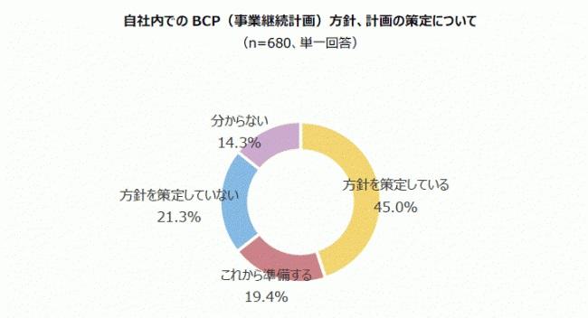 約4割の企業が自社のBCP方針を未策定