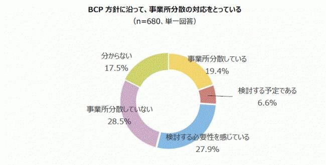 BCP方針に沿って「事業所分散している」という企業は2割未満