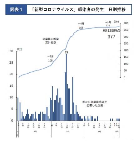 「新たに従業員感染を公表した企業数」は4月15日がピークに