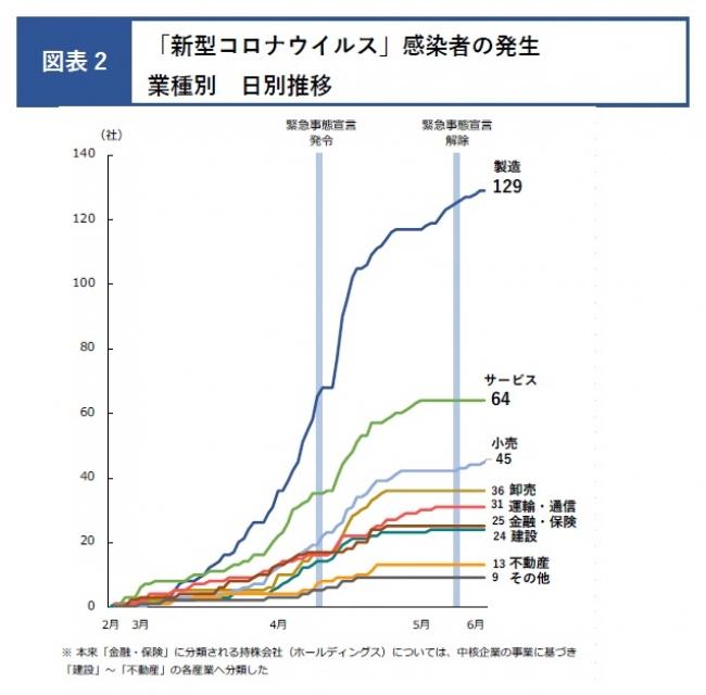 感染者の発生が最も多かった業種は「製造」、次いで「サービス」、「小売」