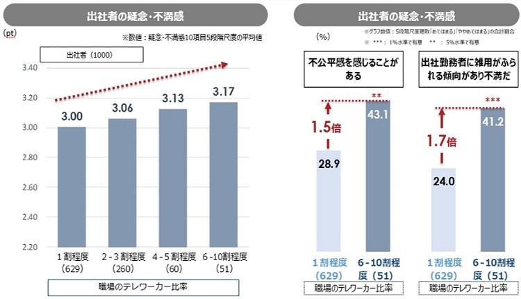 テレワーカーの増加に比例して、出社者の疑念や不満が増加