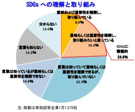 半数近くが「SDGs」を知りつつも、実際に取り組んでいる企業は8%
