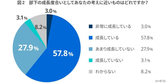 約3割は「部下があまり成長していない」と回答。5年前の約3倍に