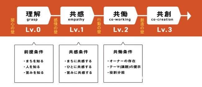 2つの事例から、サステナブルな地域事業のあり方を学ぶ