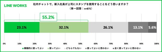 社内チャットにおける新入社員からのスタンプ、上司の半数以上が肯定的