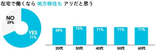 約7割が「在宅で働くなら地方在住もアリだと思う」と回答