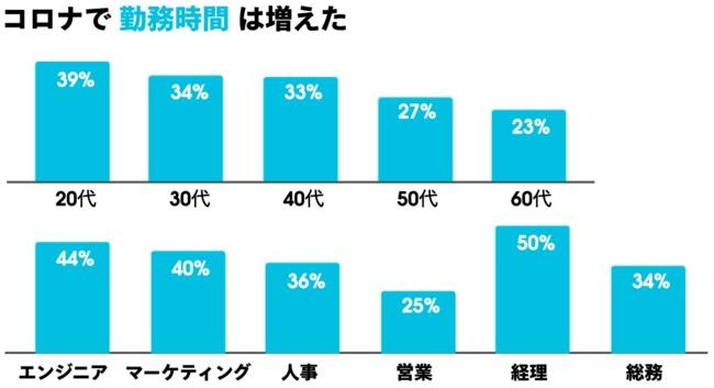 勤務時間の増加は年代や職種によって大きな差が
