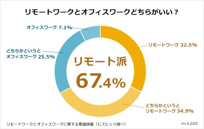 6割以上が「リモートワーク派」