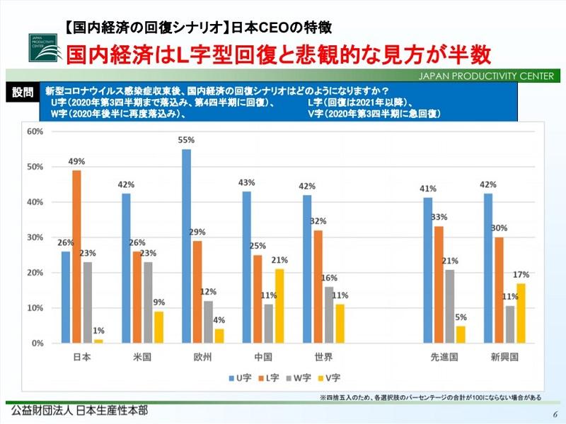 約半数の日本のCEOが経済回復に悲観的