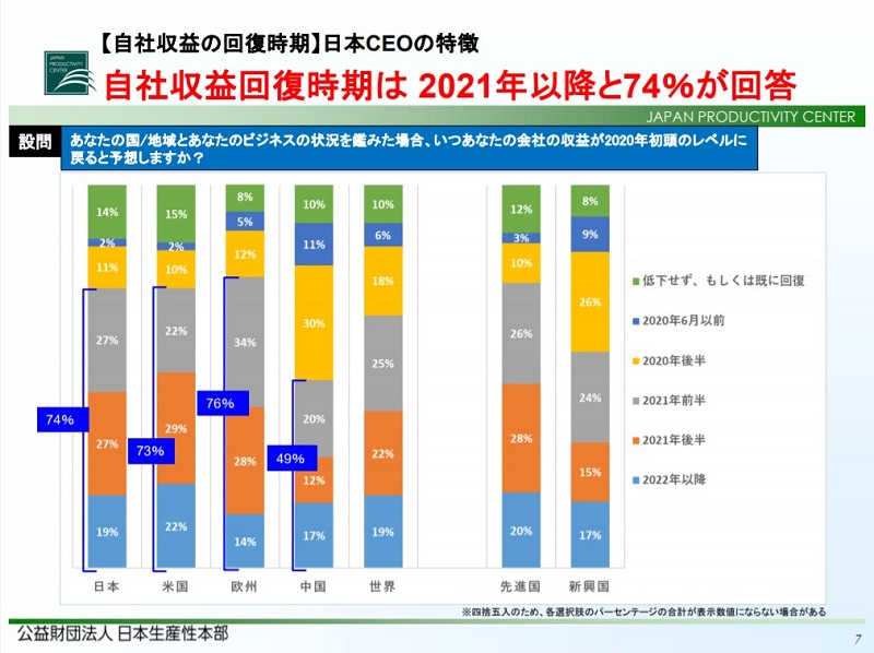 日本は米国・欧州と同じく、収益回復は「2021年以降になる」と予想