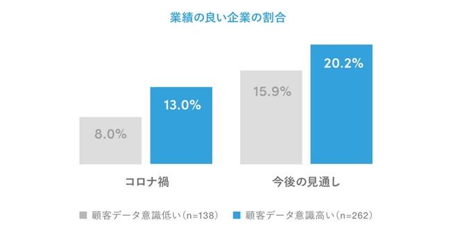 「顧客データの利活用」が進む企業では、業績の見通しが良い傾向に