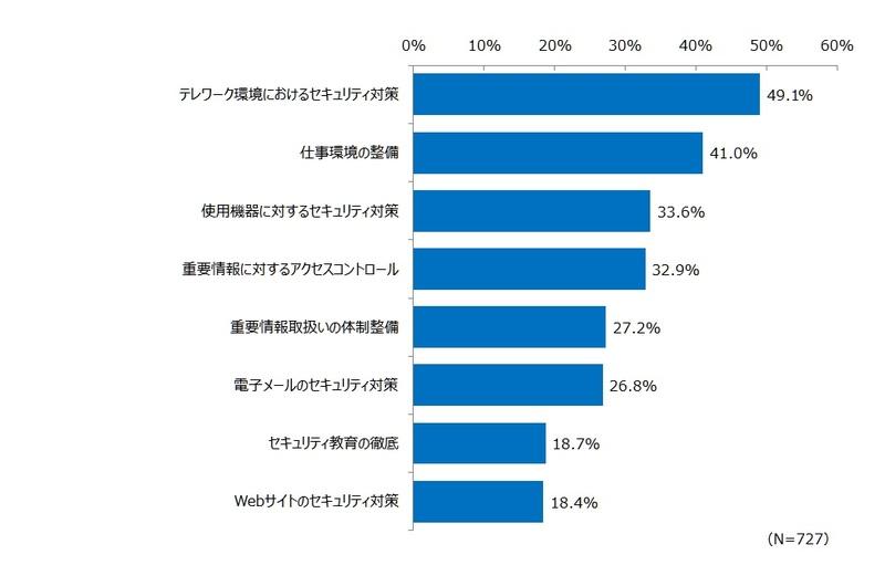 約5割が「テレワーク環境におけるセキュリティ対策」を重視