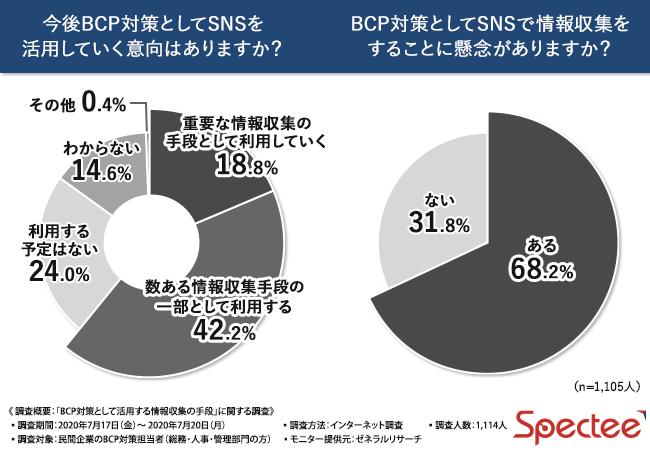 BCP担当者の6割超がSNSを「今後、活用意向あり」と回答