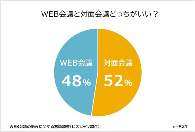 「WEB会議派」と「対面会議派」がおおよそ五分五分に