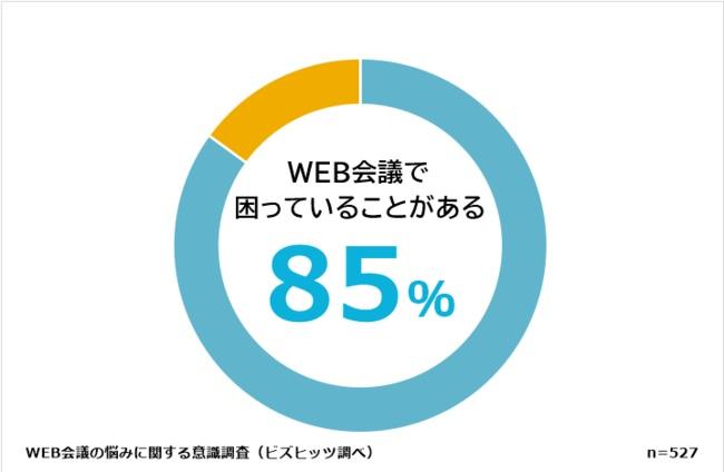 8割以上がWEB会議に何かしらの不満あり