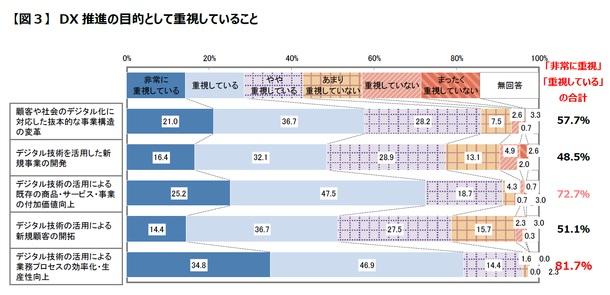 DX推進の目的として、8割が「業務プロセスの効率化」を重視