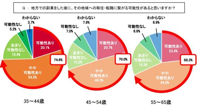 33~44歳の世代では他世代より転職に興味を示す