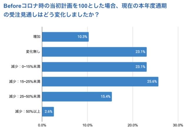 受注が「25%以上減少」した企業は2割以下にとどまる