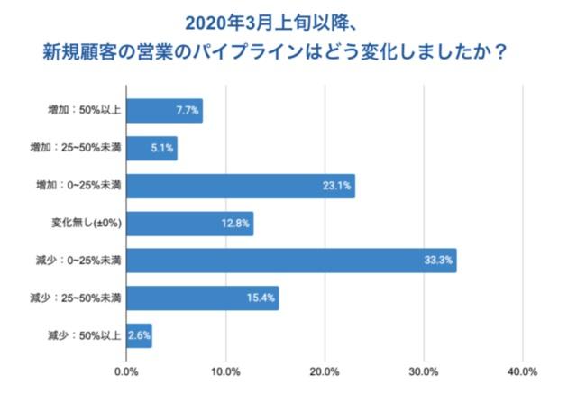 約半数が新規顧客パイプラインで「増加」または「横ばい」を示す
