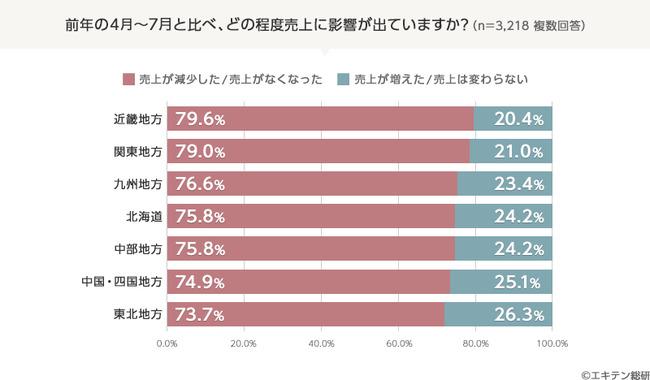 近畿地方、関東地方では約8割が「売上減少もしくはゼロ」と回答