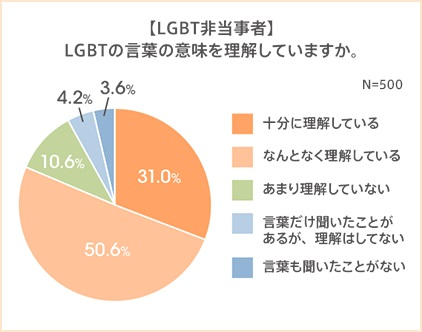 約8割のLGBT非当事者は「LGBT」を「理解している」と回答