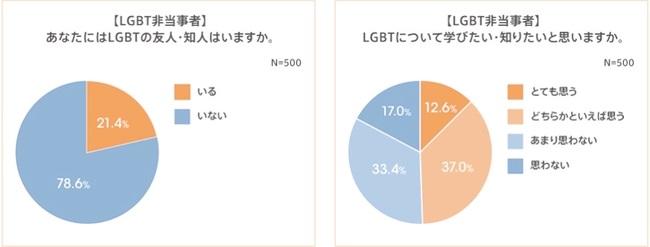 約半数がLGBTについて「理解を深めたい」と回答
