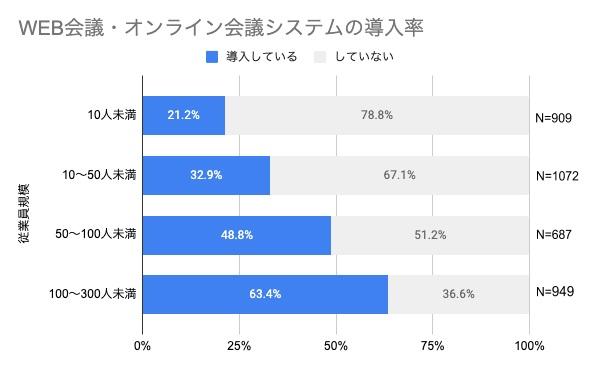 WEB・オンライン会議システムの導入率は従業員規模に比例して高まる