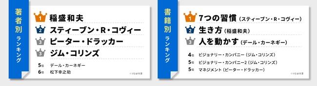 上位には、日本人著者による自己啓発本が