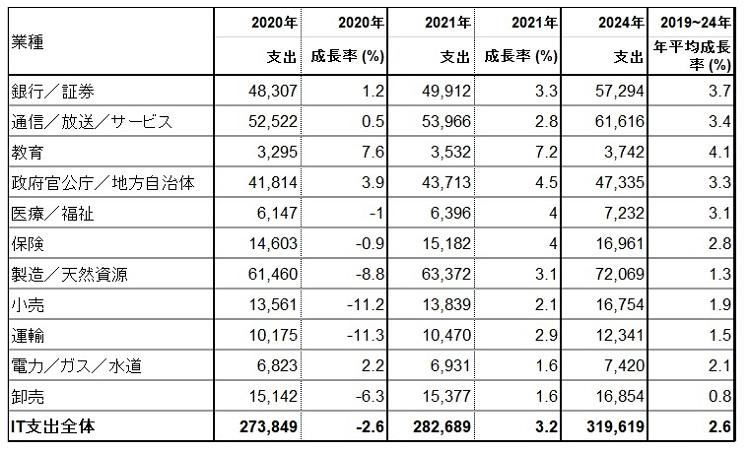 新型コロナで業界ごとに波はあるものの、5年後には「IT支出は増加する」と予測