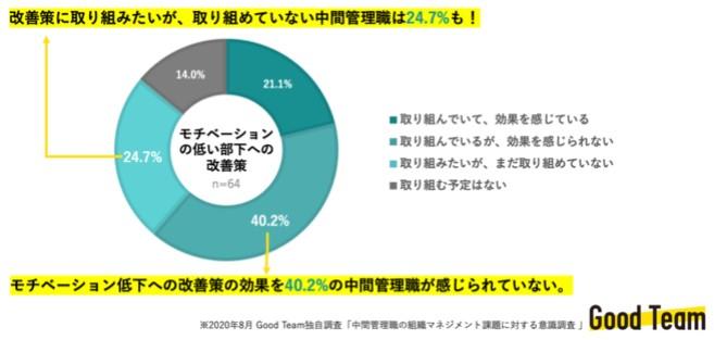 約4割が部下のモチベーション向上の改善策に「取り組めていない」